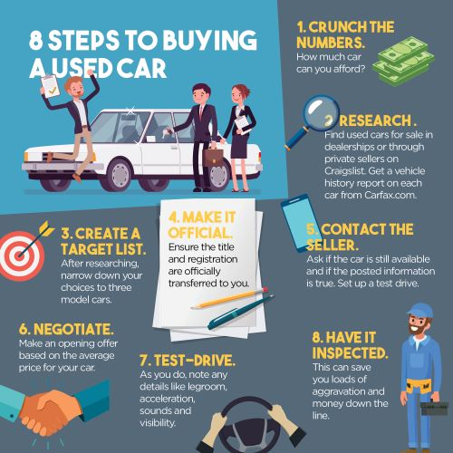 list.Buying a used car